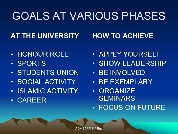 GOALS AT VARIOUS PHASES AT THE UNIVERSITY HOW TO ACHIEVE • • • HONOUR