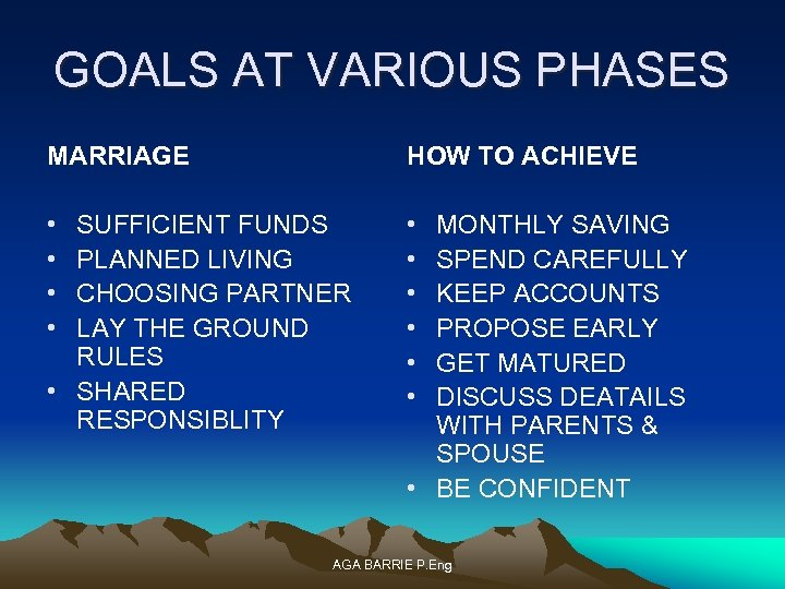 GOALS AT VARIOUS PHASES MARRIAGE HOW TO ACHIEVE • • • SUFFICIENT FUNDS PLANNED