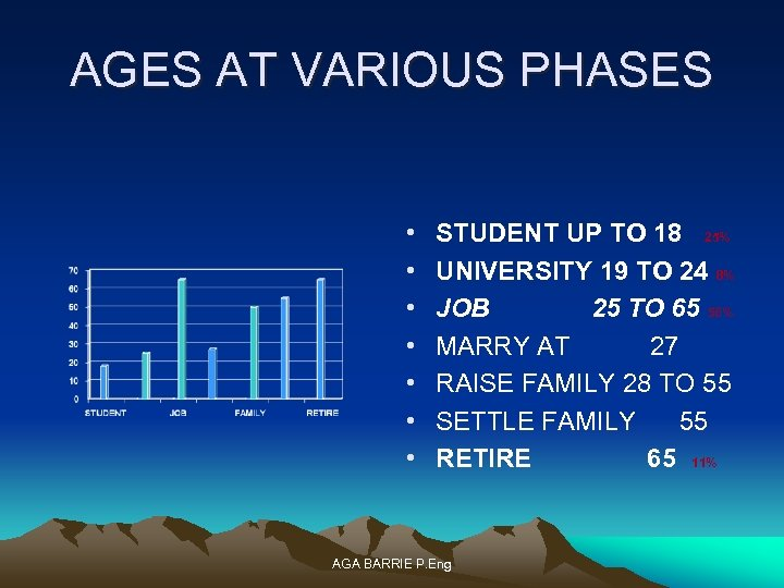 AGES AT VARIOUS PHASES • • STUDENT UP TO 18 25% UNIVERSITY 19 TO