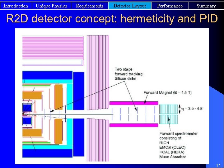 Introduction Unique Physics Requirements Detector Layout Performance Summary R 2 D detector concept: hermeticity