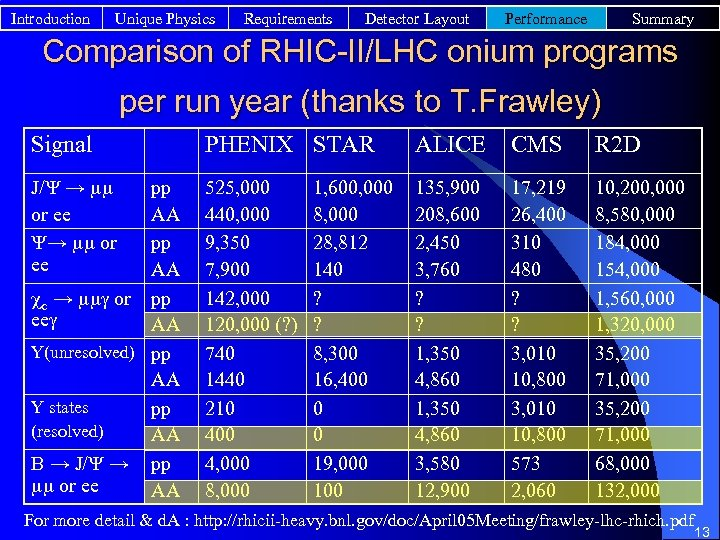 Introduction Unique Physics Requirements Detector Layout Performance Summary Comparison of RHIC-II/LHC onium programs per