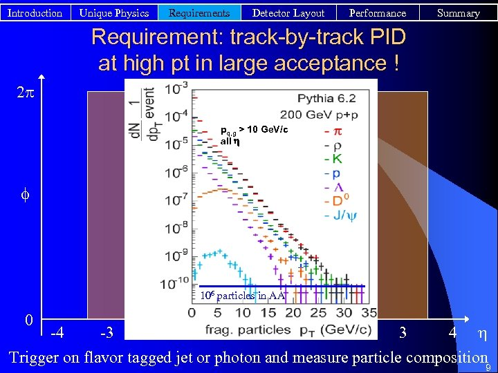 Introduction Unique Physics Requirements Detector Layout Performance Summary Requirement: track-by-track PID at high pt