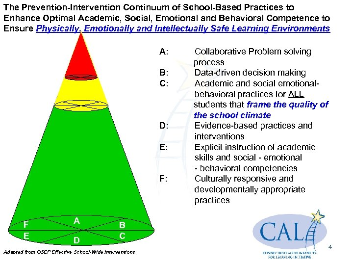 The Prevention-Intervention Continuum of School-Based Practices to Enhance Optimal Academic, Social, Emotional and Behavioral