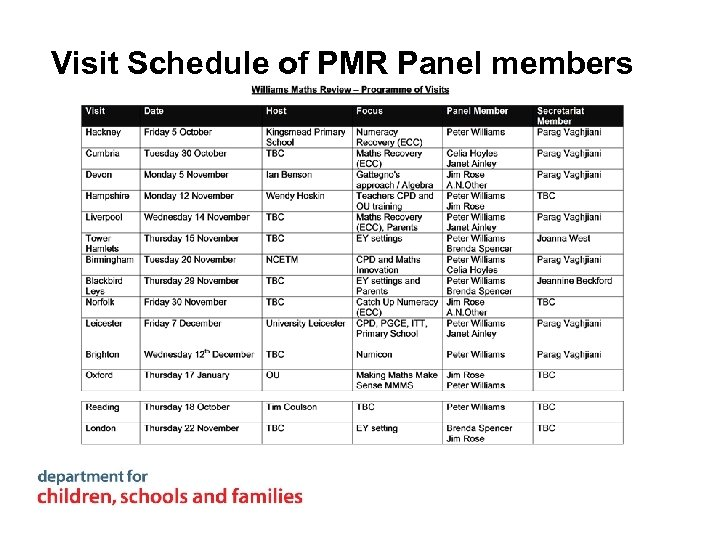 Visit Schedule of PMR Panel members