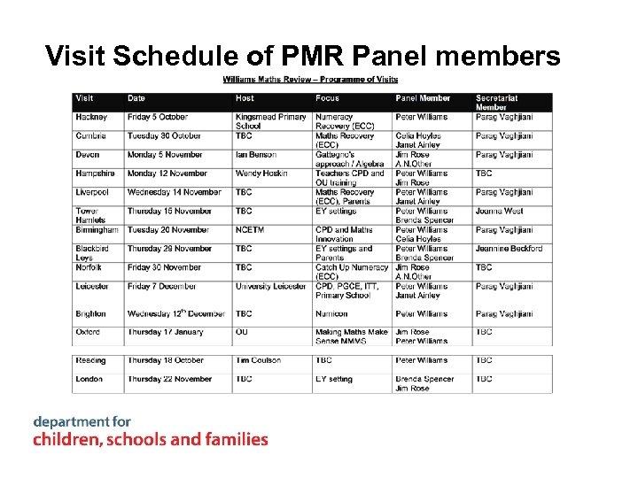 Visit Schedule of PMR Panel members