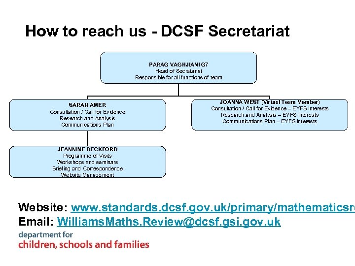 How to reach us - DCSF Secretariat PARAG VAGHJIANI G 7 Head of Secretariat