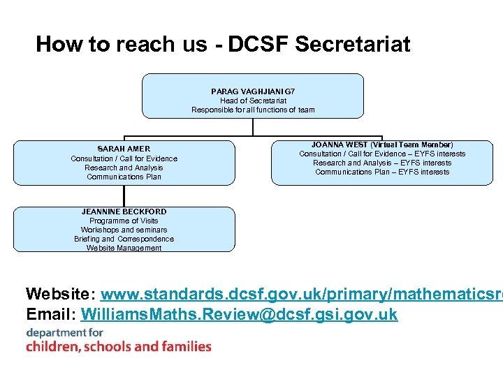 How to reach us - DCSF Secretariat PARAG VAGHJIANI G 7 Head of Secretariat