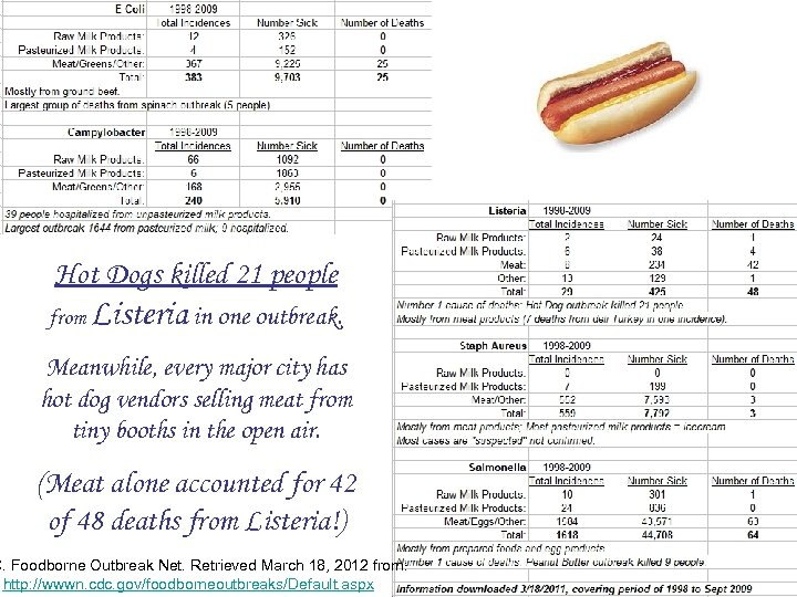 Hot Dogs killed 21 people from Listeria in one outbreak. Meanwhile, every major city