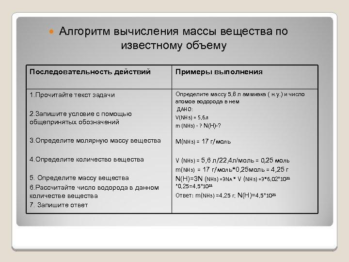 Алгоритм вычисления массы вещества по известному объему Последовательность действий Примеры выполнения 1. Прочитайте