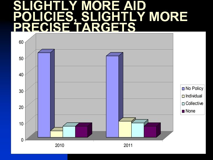 SLIGHTLY MORE AID POLICIES, SLIGHTLY MORE PRECISE TARGETS 7