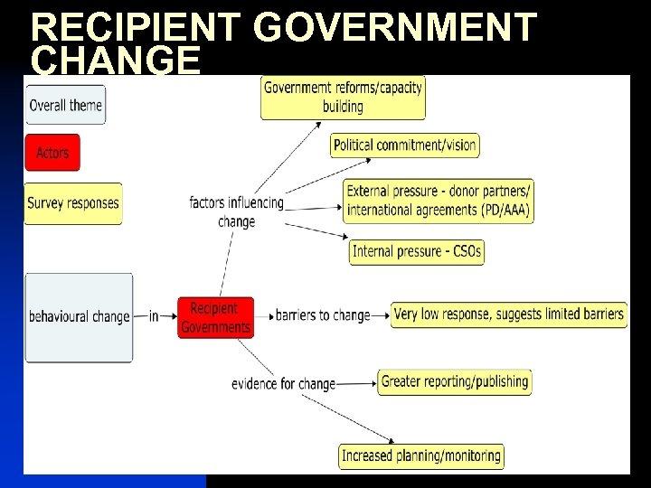 RECIPIENT GOVERNMENT CHANGE 8