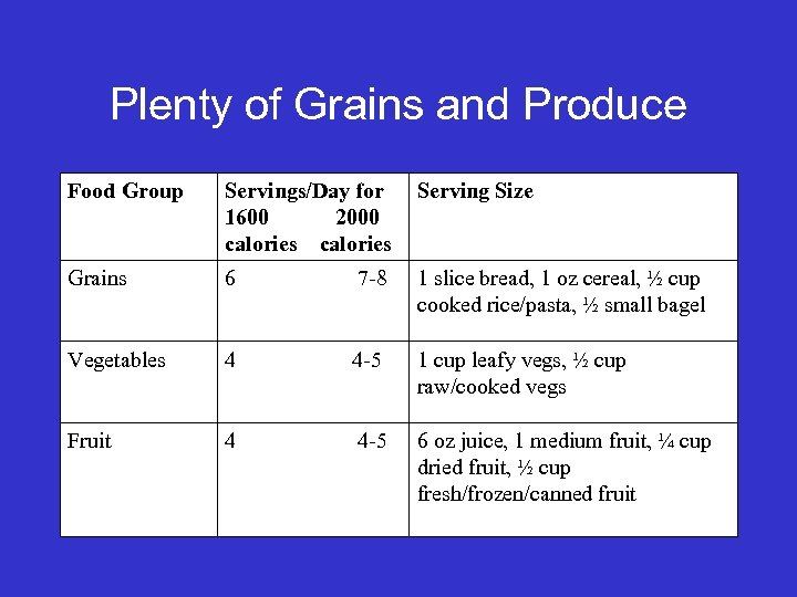 Plenty of Grains and Produce Food Group Servings/Day for 1600 2000 calories Serving Size