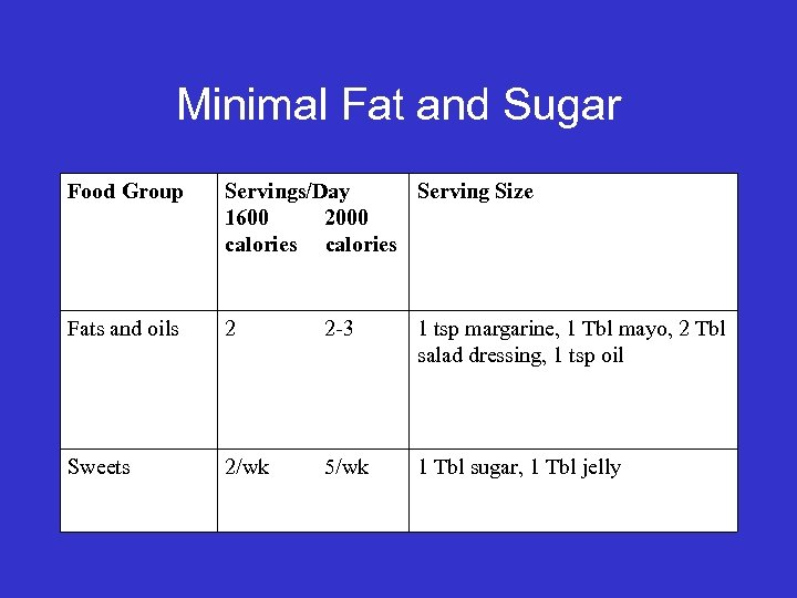 Minimal Fat and Sugar Food Group Servings/Day Serving Size 1600 2000 calories Fats and
