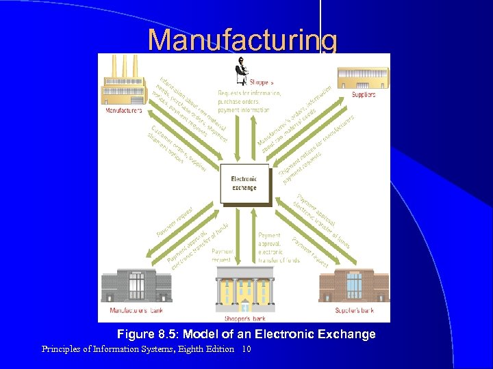 Manufacturing Figure 8. 5: Model of an Electronic Exchange Principles of Information Systems, Eighth