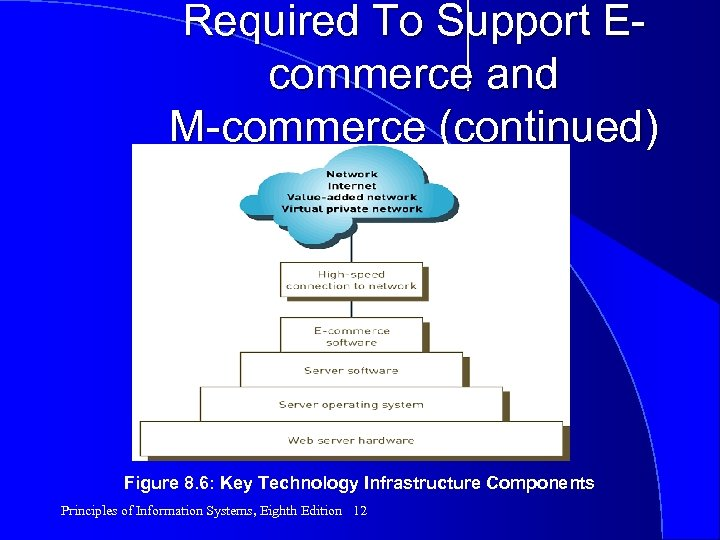 Required To Support Ecommerce and M-commerce (continued) Figure 8. 6: Key Technology Infrastructure Components