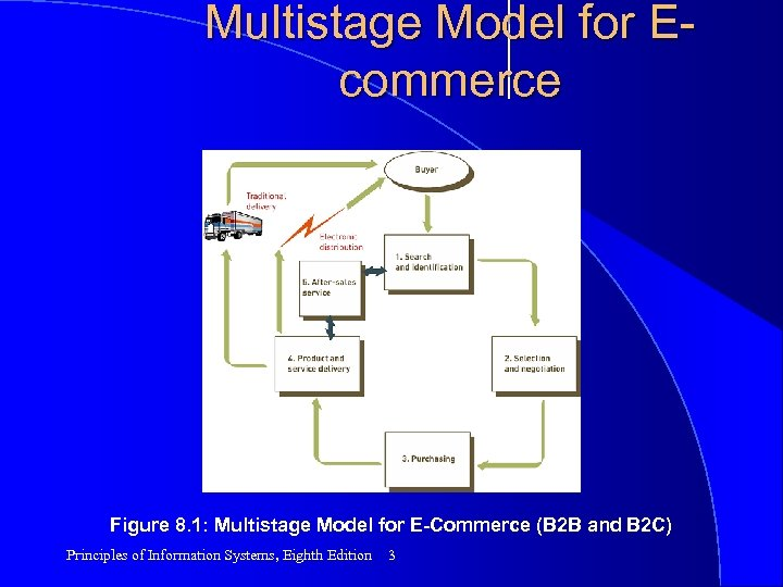 Multistage Model for Ecommerce Figure 8. 1: Multistage Model for E-Commerce (B 2 B