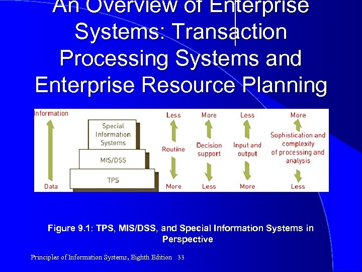 An Overview of Enterprise Systems: Transaction Processing Systems and Enterprise Resource Planning Figure 9.
