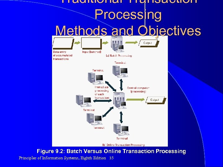 Traditional Transaction Processing Methods and Objectives Figure 9. 2: Batch Versus Online Transaction Processing