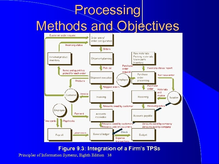 Processing Methods and Objectives (continued) Figure 9. 3: Integration of a Firm's TPSs Principles