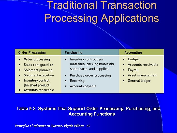 Traditional Transaction Processing Applications Table 9. 2: Systems That Support Order Processing, Purchasing, and