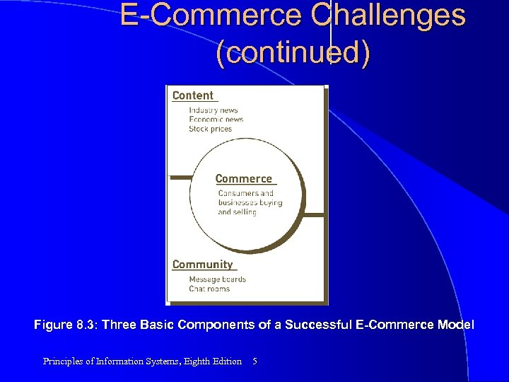 E-Commerce Challenges (continued) Figure 8. 3: Three Basic Components of a Successful E-Commerce Model