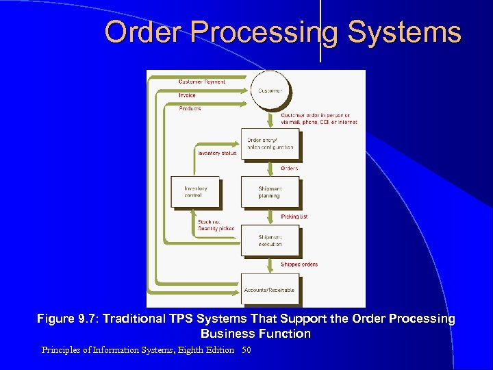 Order Processing Systems Figure 9. 7: Traditional TPS Systems That Support the Order Processing