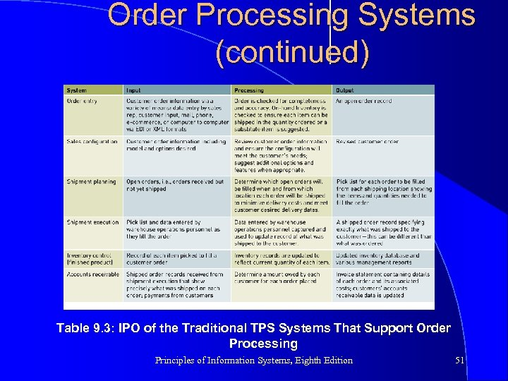 Order Processing Systems (continued) Table 9. 3: IPO of the Traditional TPS Systems That