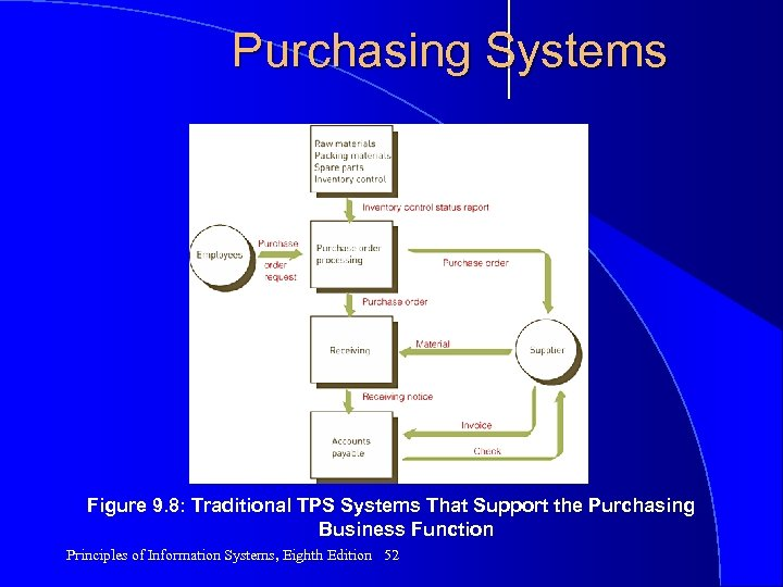 Purchasing Systems Figure 9. 8: Traditional TPS Systems That Support the Purchasing Business Function