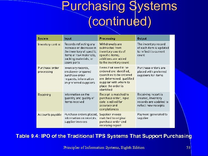 Purchasing Systems (continued) Table 9. 4: IPO of the Traditional TPS Systems That Support
