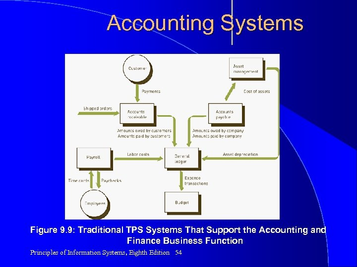 Accounting Systems Figure 9. 9: Traditional TPS Systems That Support the Accounting and Finance