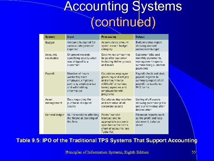 Accounting Systems (continued) Table 9. 5: IPO of the Traditional TPS Systems That Support