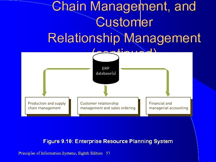 Chain Management, and Customer Relationship Management (continued) Figure 9. 10: Enterprise Resource Planning System
