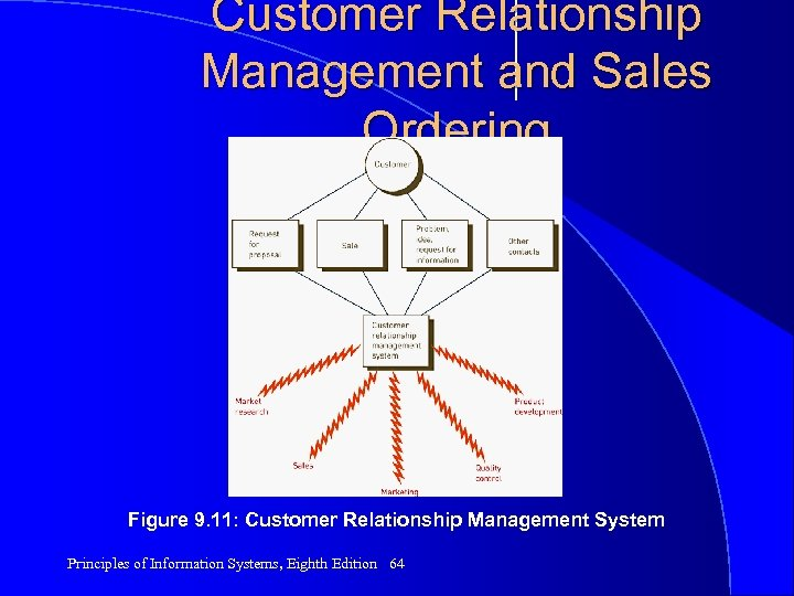 Customer Relationship Management and Sales Ordering Figure 9. 11: Customer Relationship Management System Principles