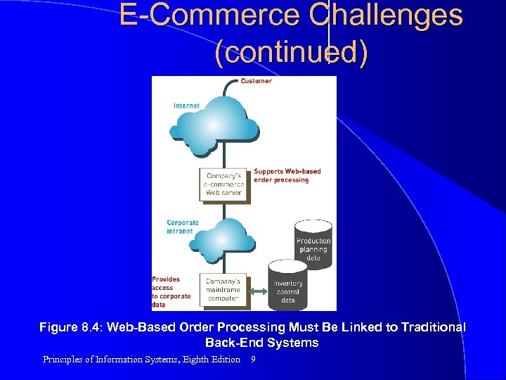 E-Commerce Challenges (continued) Figure 8. 4: Web-Based Order Processing Must Be Linked to Traditional