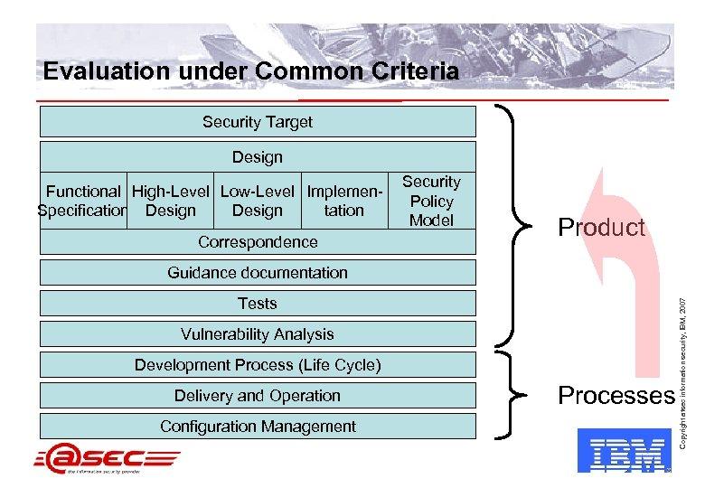 Evaluation under Common Criteria Security Target Design Functional High-Level Low-Level Implemen. Specification Design tation