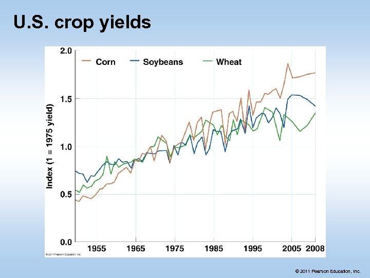 U. S. crop yields © 2011 Pearson Education, Inc.