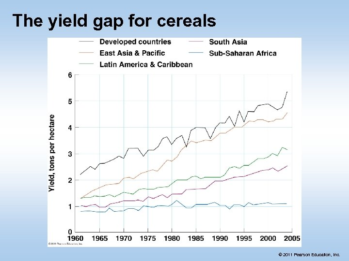 The yield gap for cereals © 2011 Pearson Education, Inc.