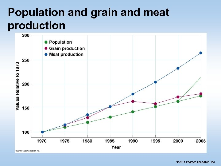 Population and grain and meat production © 2011 Pearson Education, Inc.