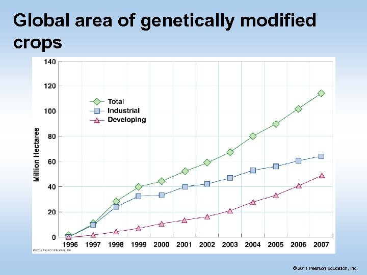 Global area of genetically modified crops © 2011 Pearson Education, Inc.