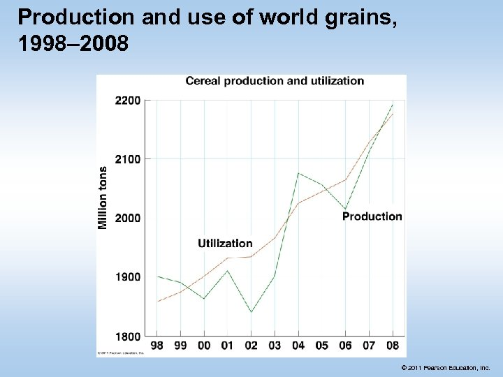 Production and use of world grains, 1998– 2008 © 2011 Pearson Education, Inc.