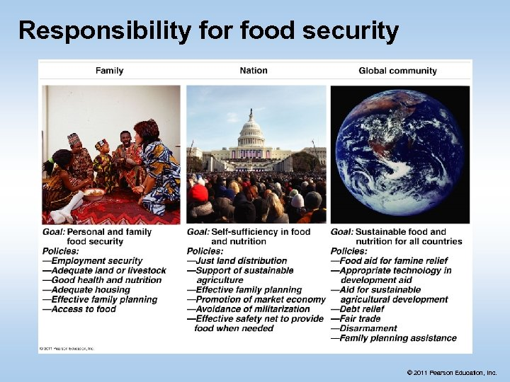 Responsibility for food security © 2011 Pearson Education, Inc.