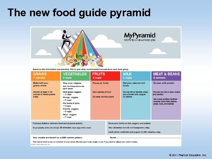 The new food guide pyramid © 2011 Pearson Education, Inc.