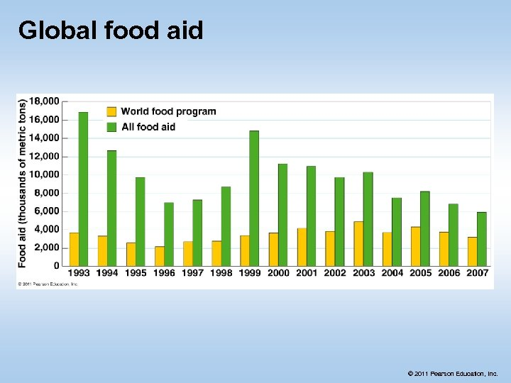Global food aid © 2011 Pearson Education, Inc.