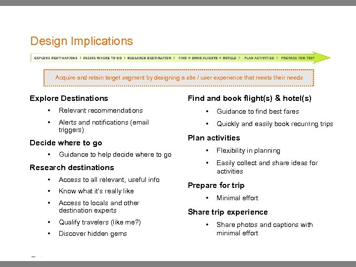 Design Implications Acquire and retain target segment by designing a site / user experience