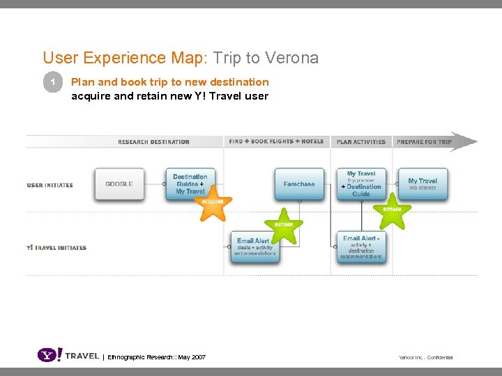 User Experience Map: Trip to Verona 1 Plan and book trip to new destination
