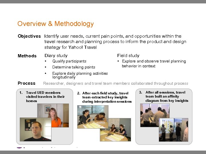 Overview & Methodology Objectives Identify user needs, current pain points, and opportunities within the