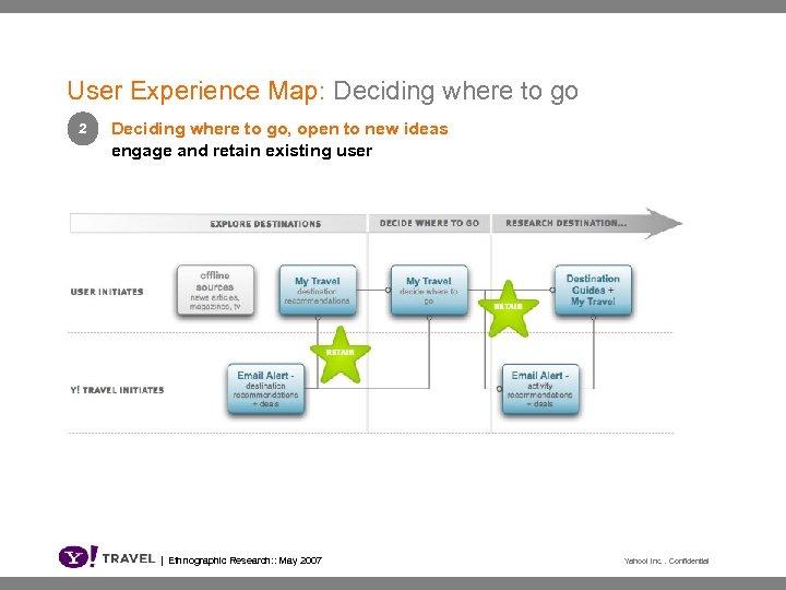 User Experience Map: Deciding where to go 2 Deciding where to go, open to