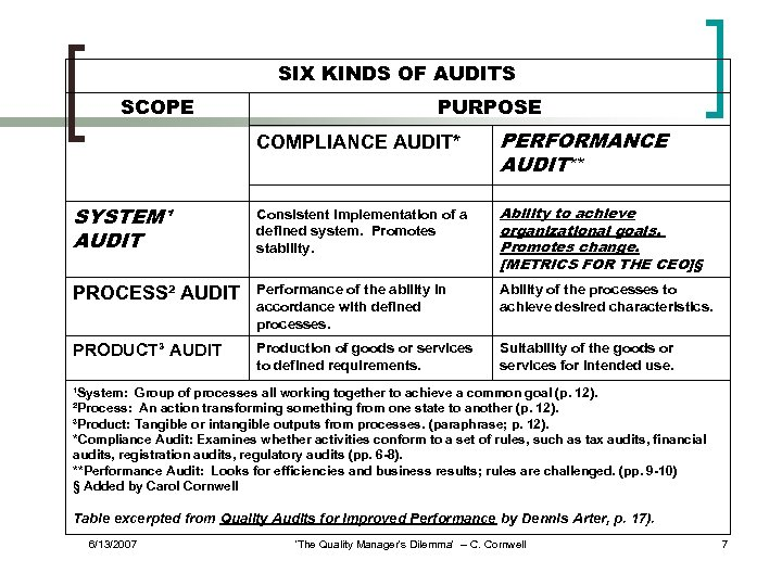 SIX KINDS OF AUDITS SCOPE PURPOSE COMPLIANCE AUDIT* PERFORMANCE AUDIT** SYSTEM¹ AUDIT Consistent implementation