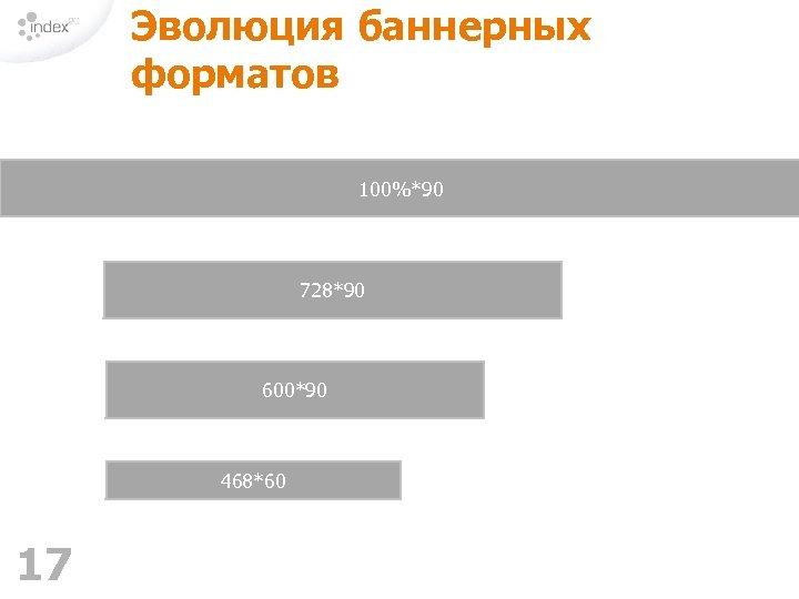 Эволюция баннерных форматов 100%*90 728*90 600*90 468*60 17