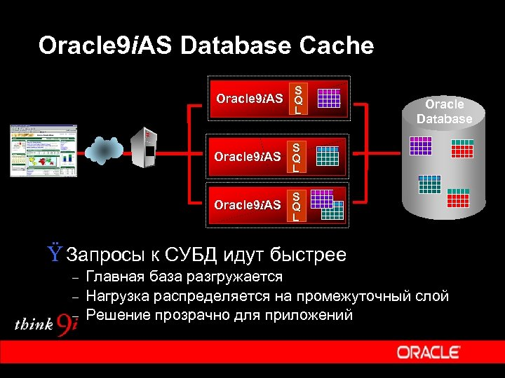 Oracle 9 i. AS Database Cache S Oracle 9 i. AS Q L Oracle